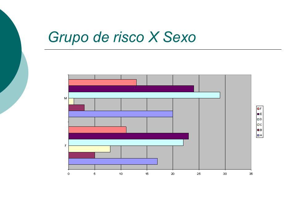Grupo de risco X Sexo