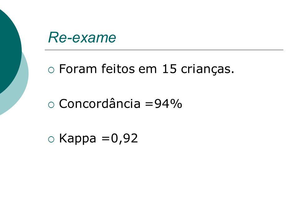 Re-exame Foram feitos em 15 crianças. Concordância =94% Kappa =0,92