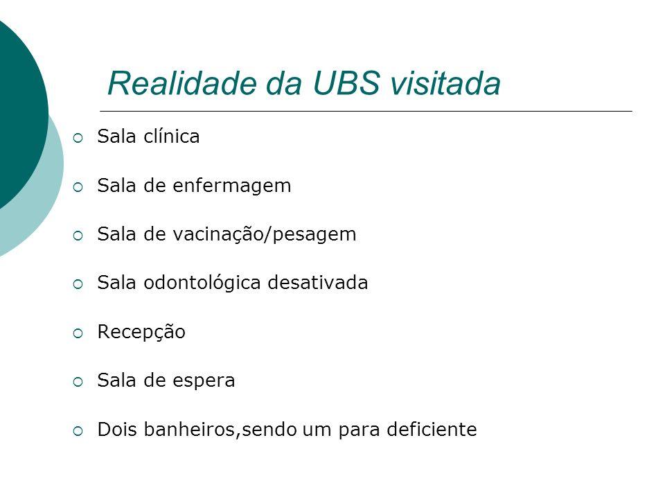 Realidade da UBS visitada