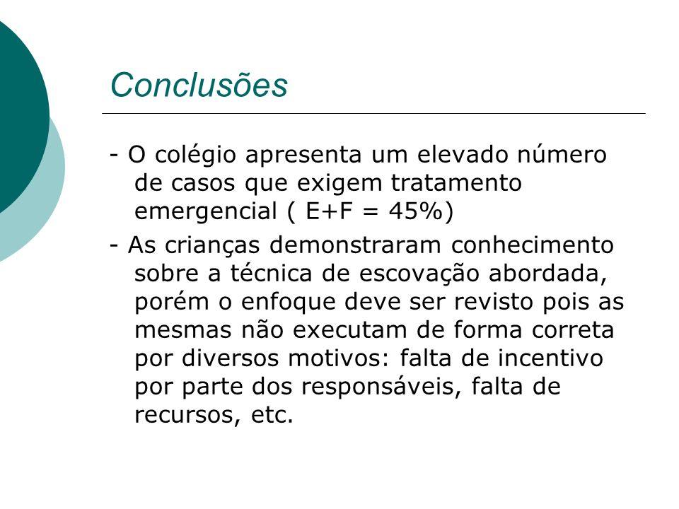 Conclusões - O colégio apresenta um elevado número de casos que exigem tratamento emergencial ( E+F = 45%)
