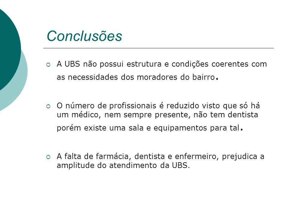 Conclusões A UBS não possui estrutura e condições coerentes com as necessidades dos moradores do bairro.