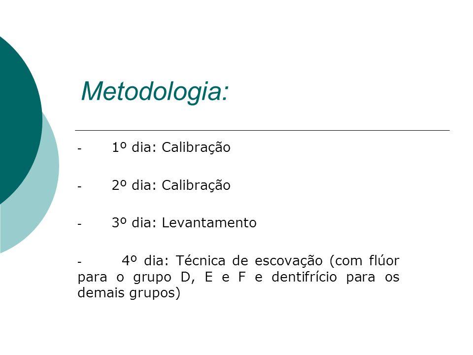 Metodologia: - 1º dia: Calibração - 2º dia: Calibração