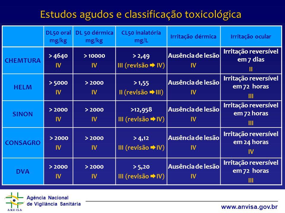 Estudos agudos e classificação toxicológica