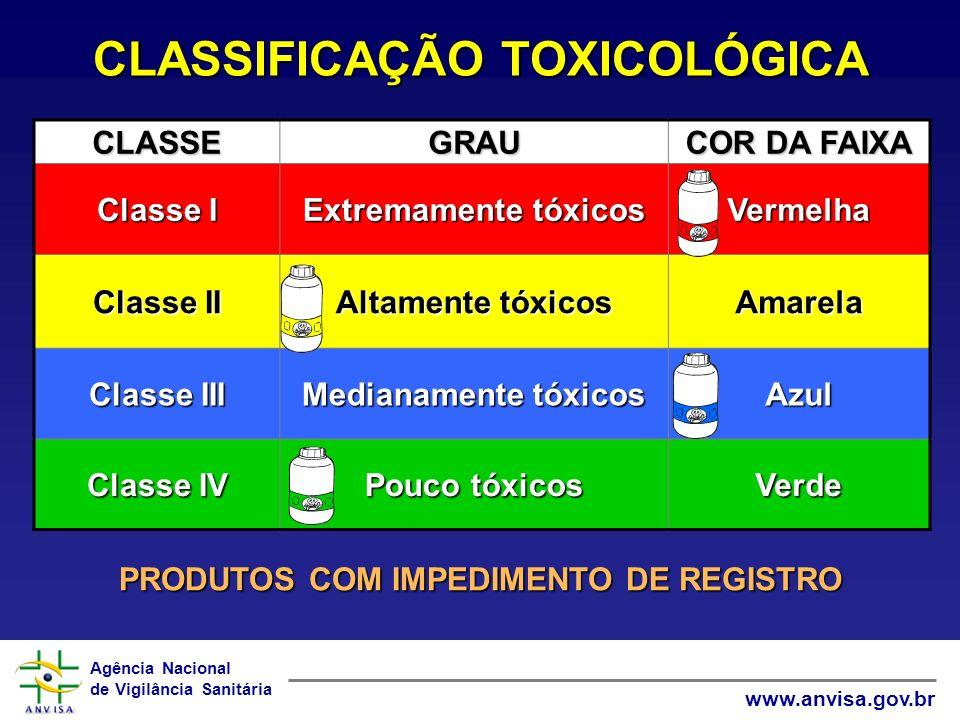 CLASSIFICAÇÃO TOXICOLÓGICA PRODUTOS COM IMPEDIMENTO DE REGISTRO