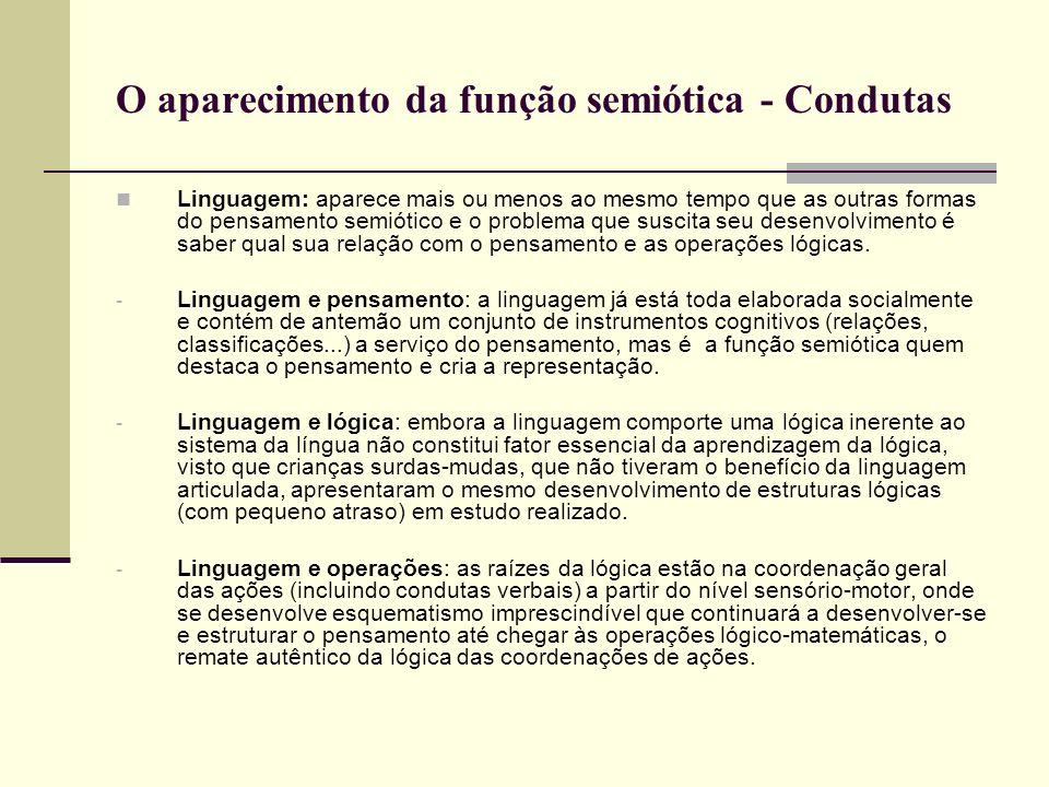 O aparecimento da função semiótica - Condutas