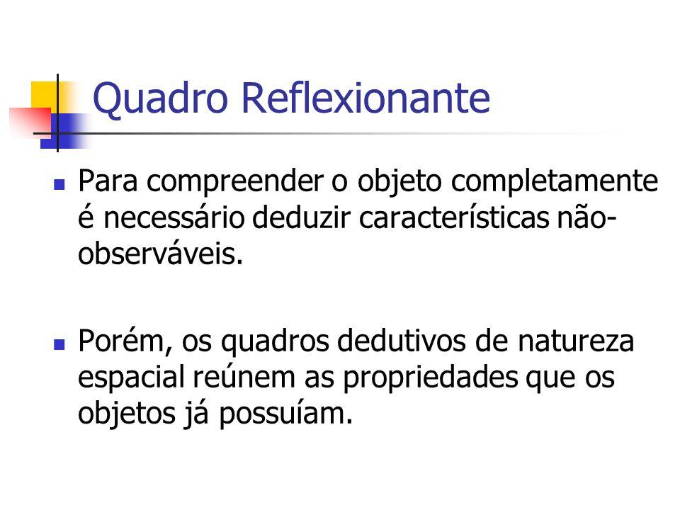 Quadro Reflexionante Para compreender o objeto completamente é necessário deduzir características não-observáveis.