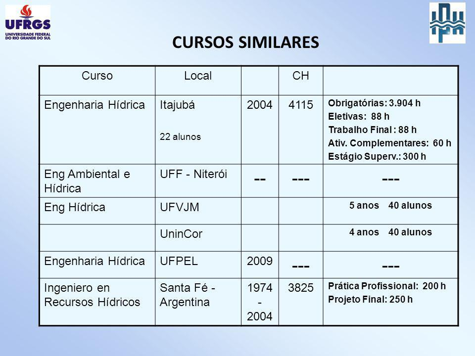 CURSOS SIMILARES -- --- Curso Local CH Engenharia Hídrica Itajubá 2004