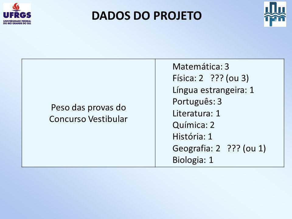 DADOS DO PROJETO Peso das provas do Concurso Vestibular Matemática: 3