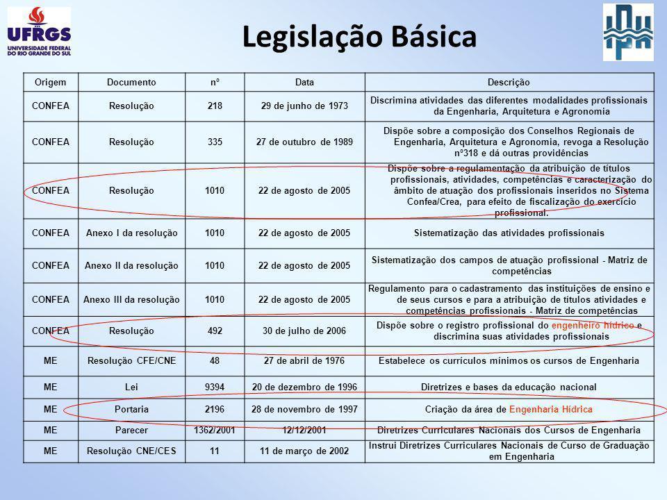 Legislação Básica Origem Documento nº Data Descrição CONFEA Resolução
