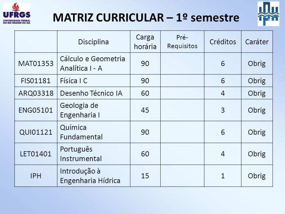 MATRIZ CURRICULAR – 1º semestre