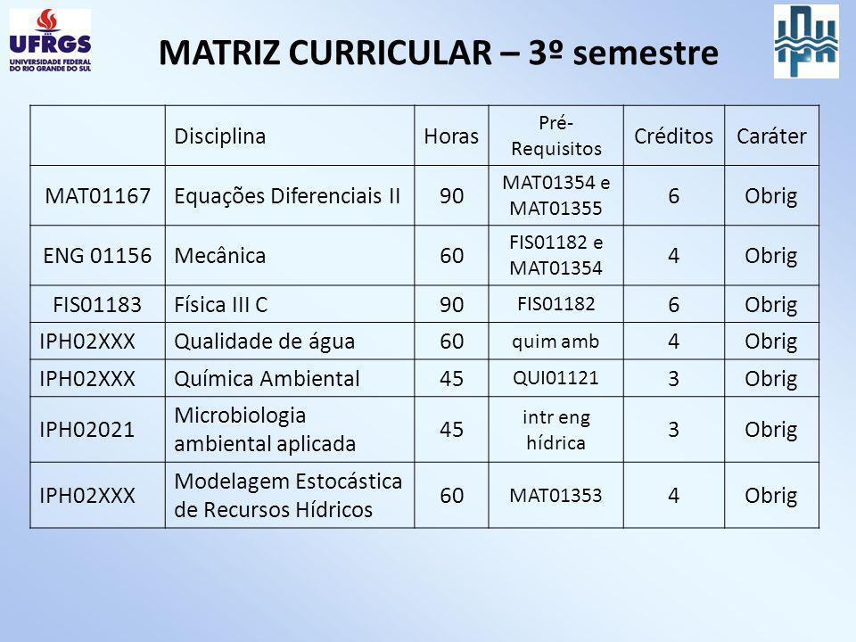 MATRIZ CURRICULAR – 3º semestre