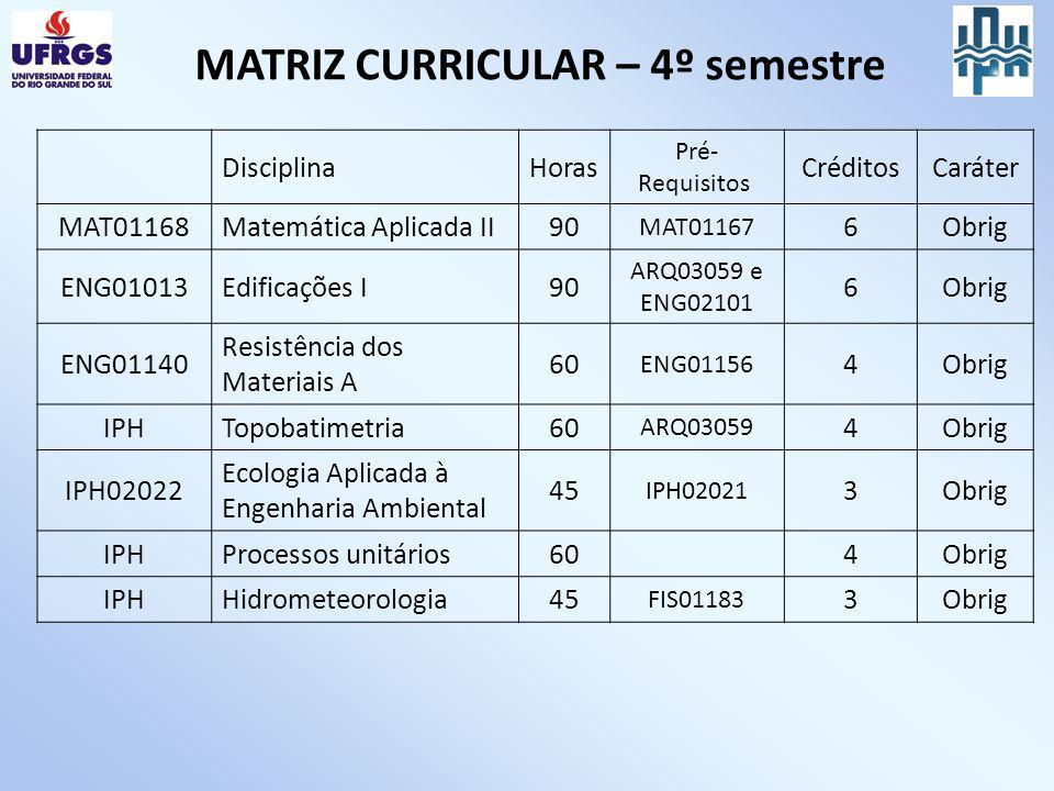 MATRIZ CURRICULAR – 4º semestre