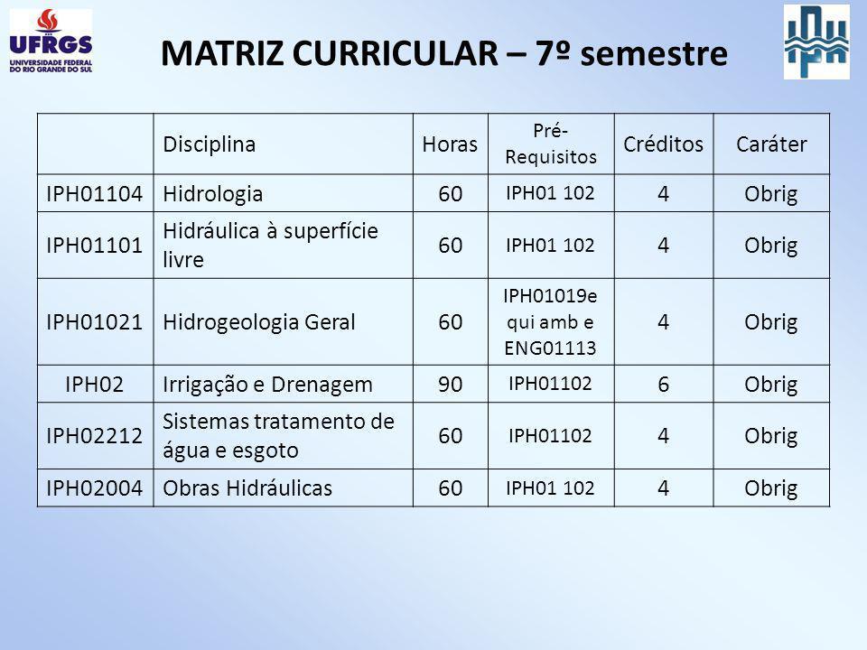 MATRIZ CURRICULAR – 7º semestre