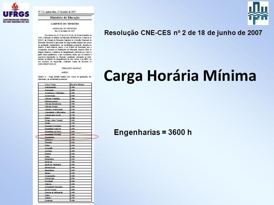 Carga Horária Mínima Engenharias = 3600 h