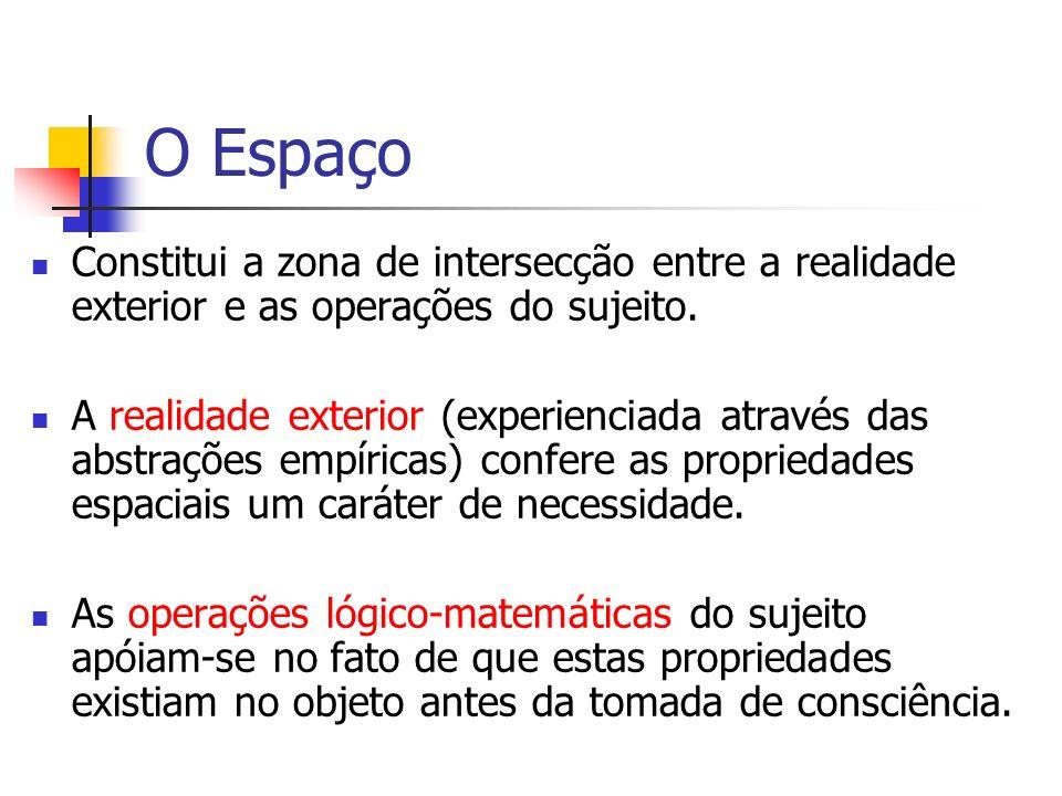 O Espaço Constitui a zona de intersecção entre a realidade exterior e as operações do sujeito.