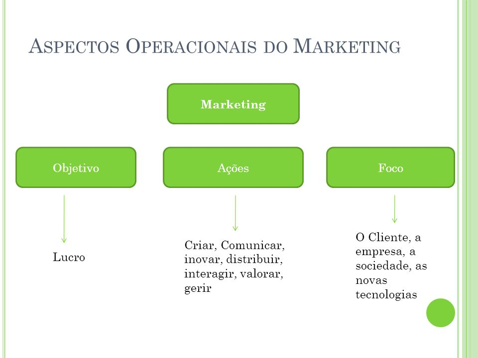 Aspectos Operacionais do Marketing