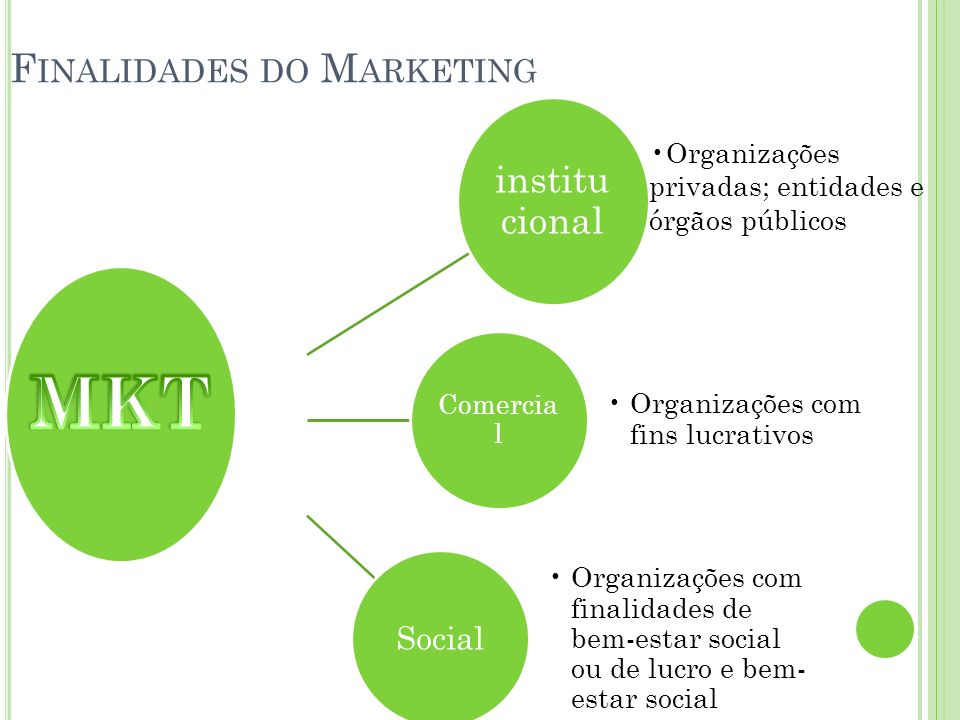 Finalidades do Marketing