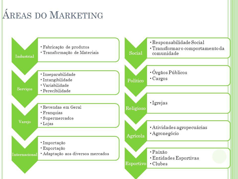Áreas do Marketing Industrial Fabricação de produtos