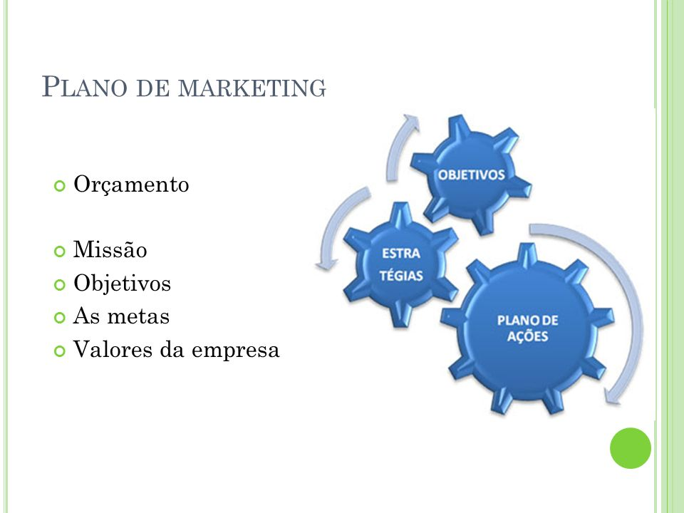 Plano de marketing Orçamento Missão Objetivos As metas