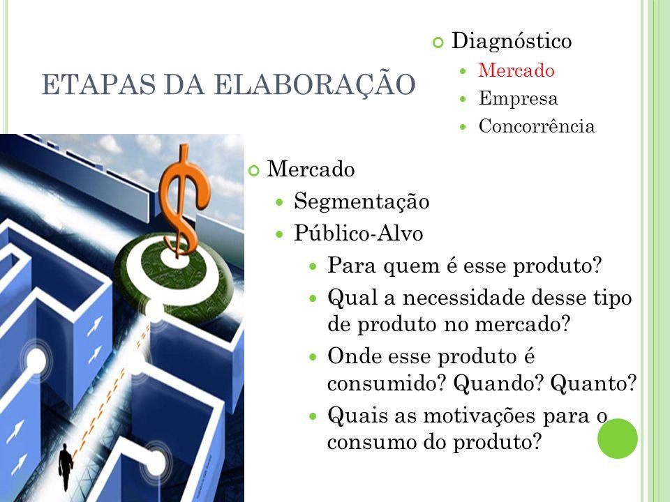ETAPAS DA ELABORAÇÃO Diagnóstico Mercado Segmentação Público-Alvo