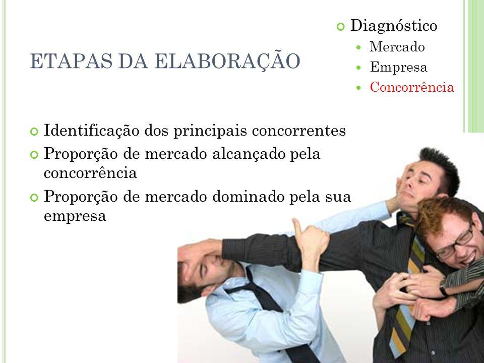 ETAPAS DA ELABORAÇÃO Diagnóstico