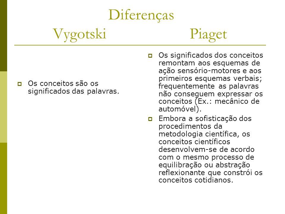 Diferenças Vygotski Piaget
