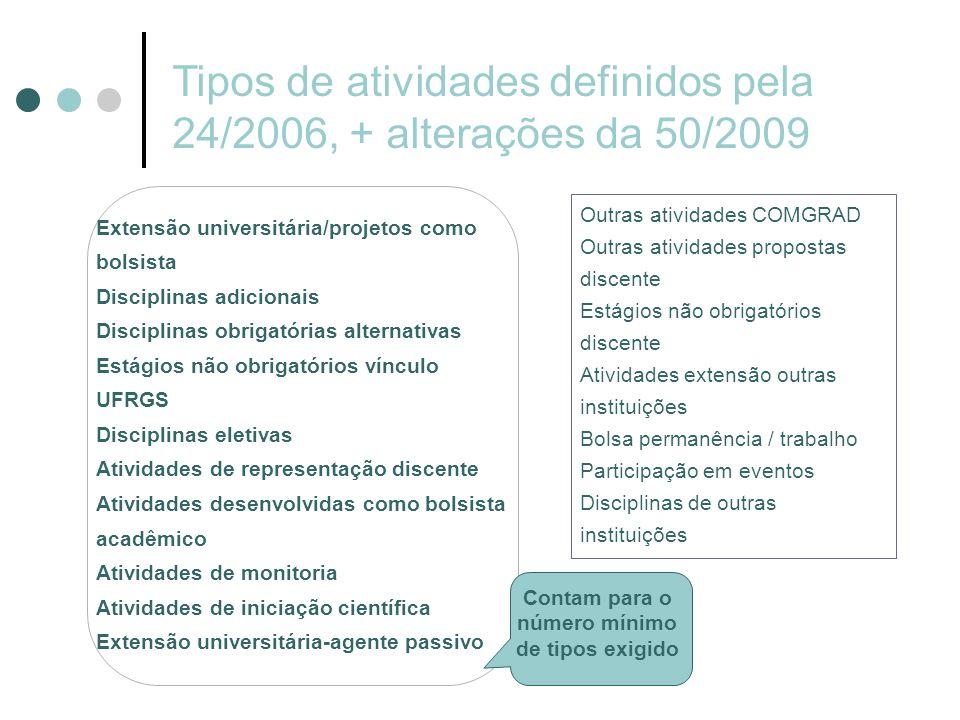 Tipos de atividades definidos pela 24/2006, + alterações da 50/2009