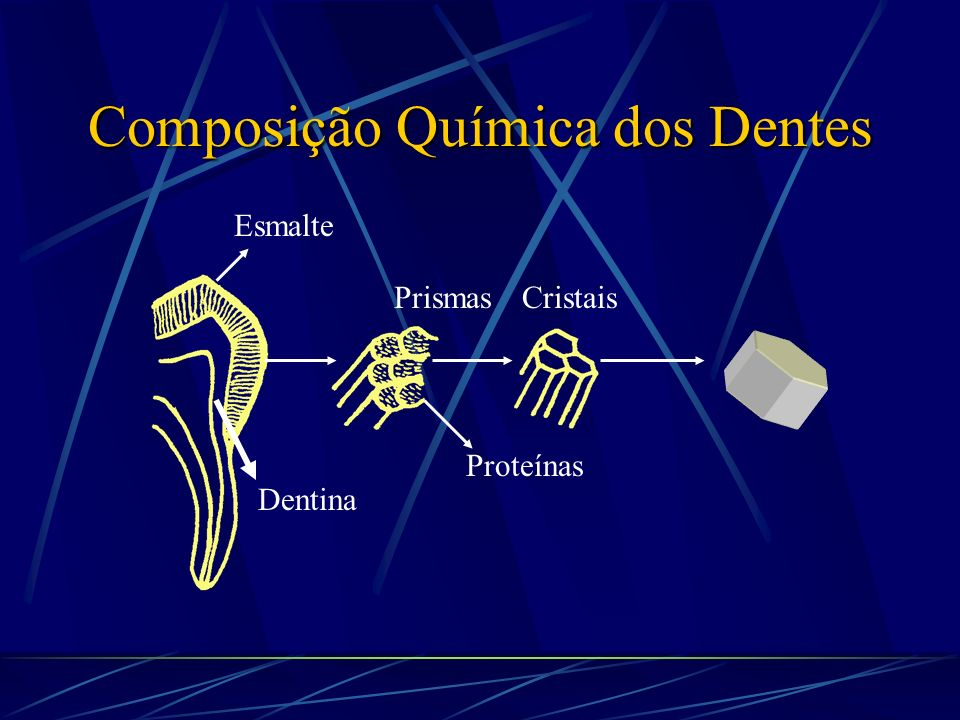 Composição Química dos Dentes