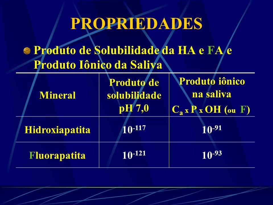 Produto de solubilidade pH 7,0 Produto iônico na saliva
