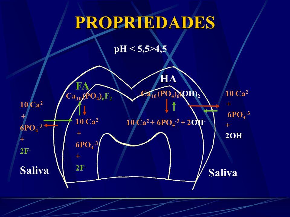 PROPRIEDADES HA FA Saliva Saliva pH < 5,5>4,5 Ca10 (PO4)6(OH)2