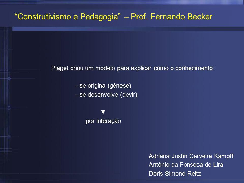 Construtivismo e Pedagogia – Prof. Fernando Becker
