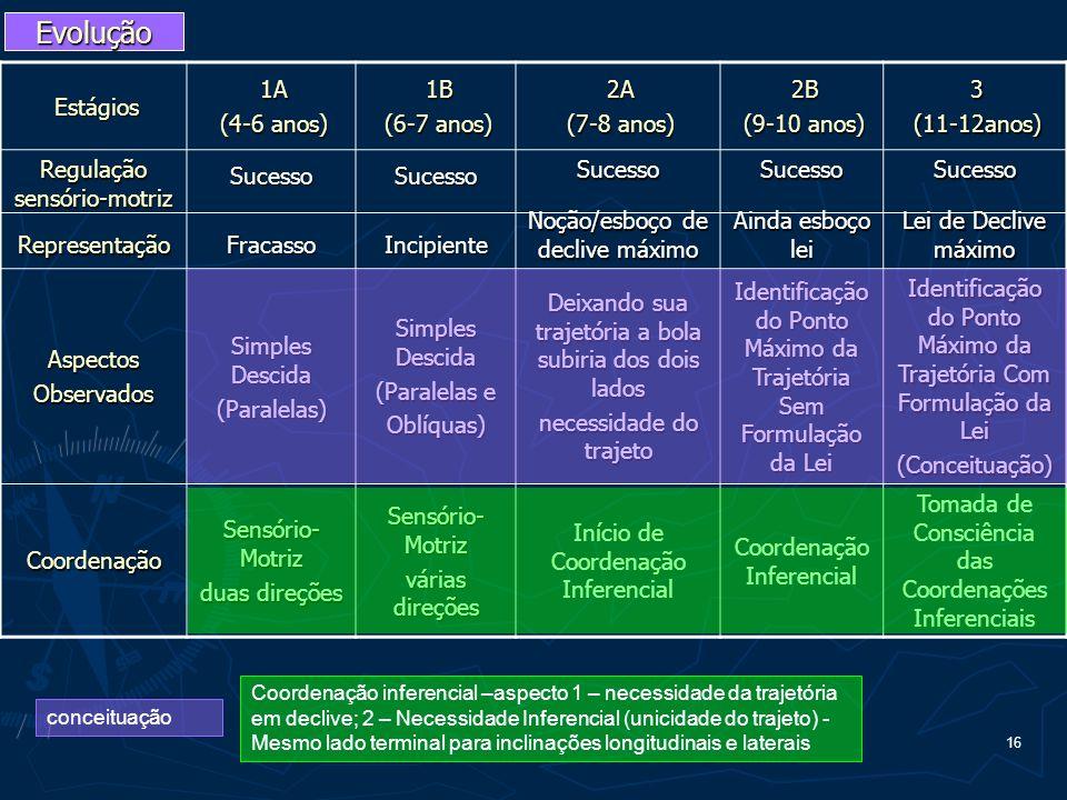 Evolução Estágios 1A (4-6 anos) 1B (6-7 anos) 2A (7-8 anos) 2B