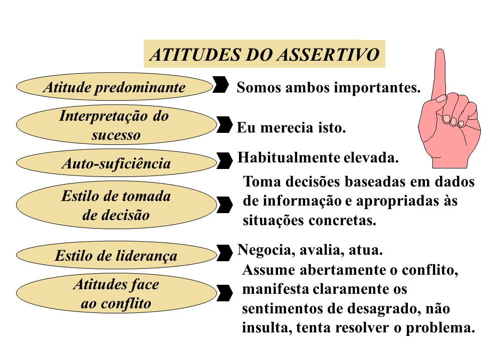 ATITUDES DO PASSIVO ATITUDES DO ASSERTIVO Atitude predominante