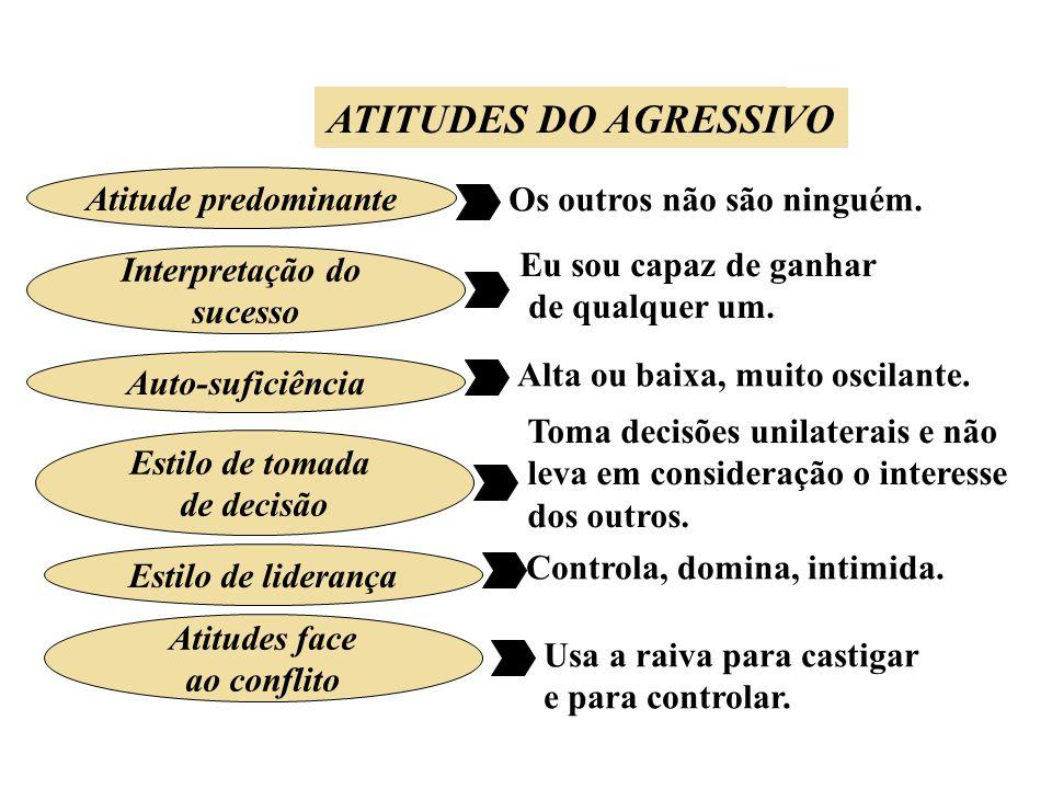 ATITUDES DO PASSIVO ATITUDES DO AGRESSIVO Atitude predominante