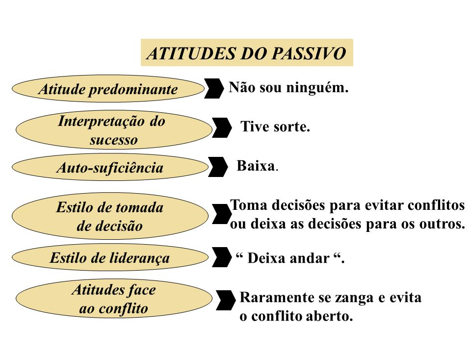 ATITUDES DO PASSIVO ATITUDES DO PASSIVO Atitude predominante