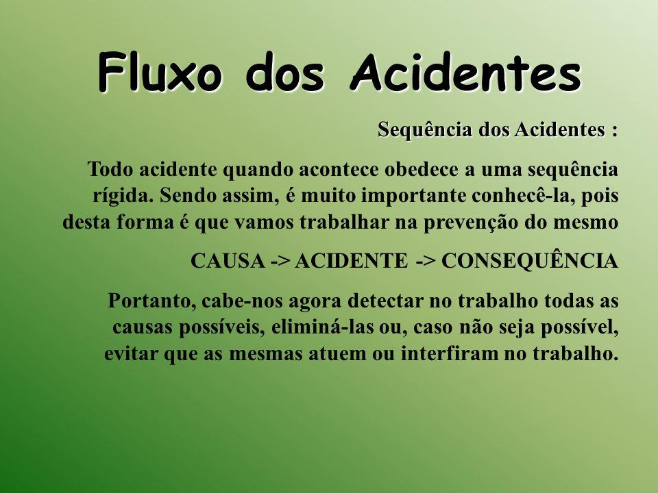 Fluxo dos Acidentes Sequência dos Acidentes :