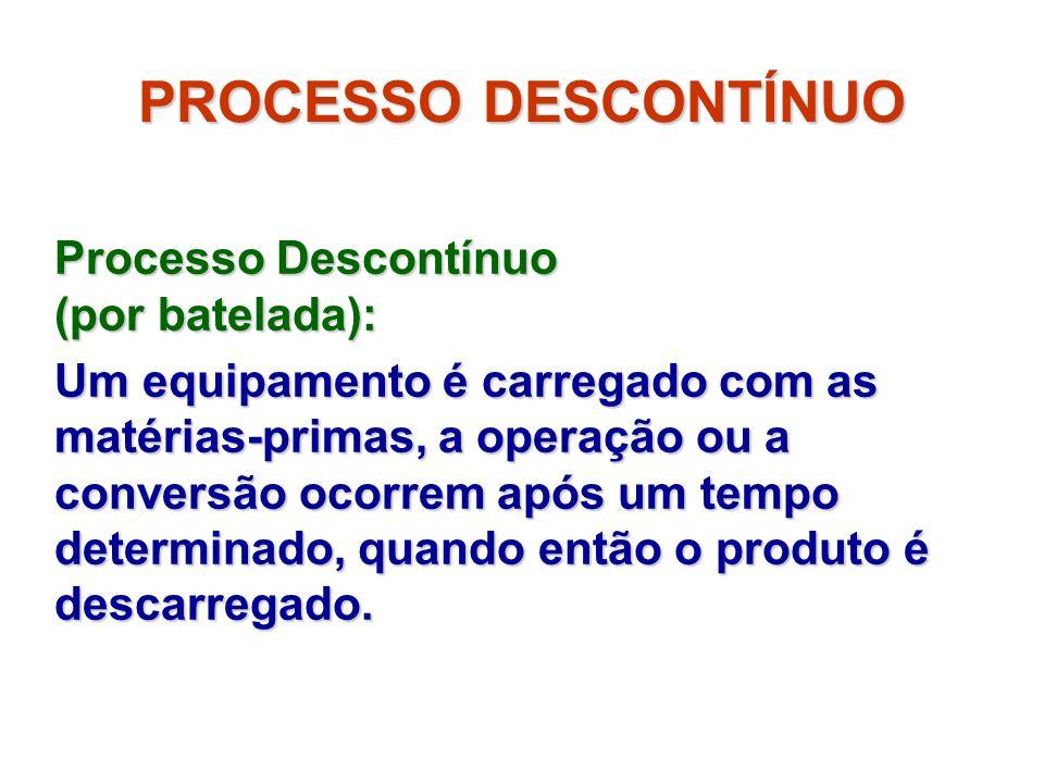 PROCESSO DESCONTÍNUO Processo Descontínuo (por batelada):