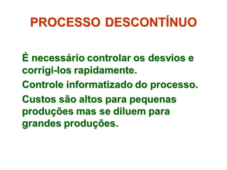 PROCESSO DESCONTÍNUO É necessário controlar os desvios e corrigi-los rapidamente. Controle informatizado do processo.
