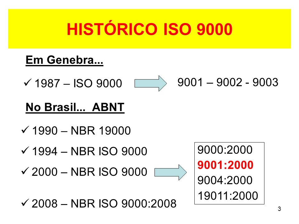 HISTÓRICO ISO 9000 Em Genebra... 9001 – 9002 - 9003 1987 – ISO 9000