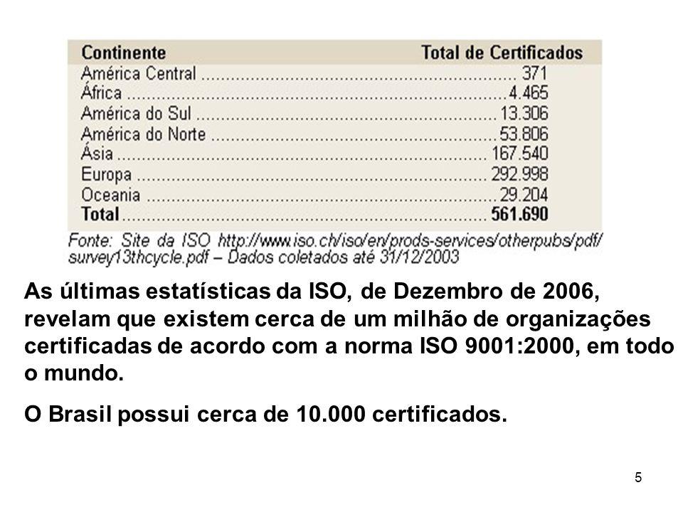 As últimas estatísticas da ISO, de Dezembro de 2006, revelam que existem cerca de um milhão de organizações certificadas de acordo com a norma ISO 9001:2000, em todo o mundo.
