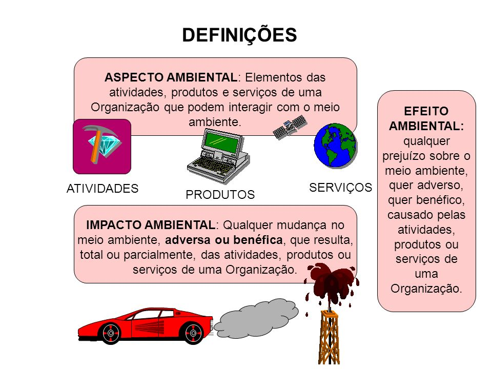 DEFINIÇÕES ASPECTO AMBIENTAL: Elementos das atividades, produtos e serviços de uma Organização que podem interagir com o meio ambiente.