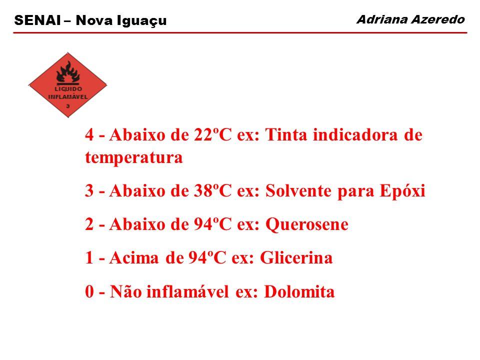 4 - Abaixo de 22ºC ex: Tinta indicadora de temperatura