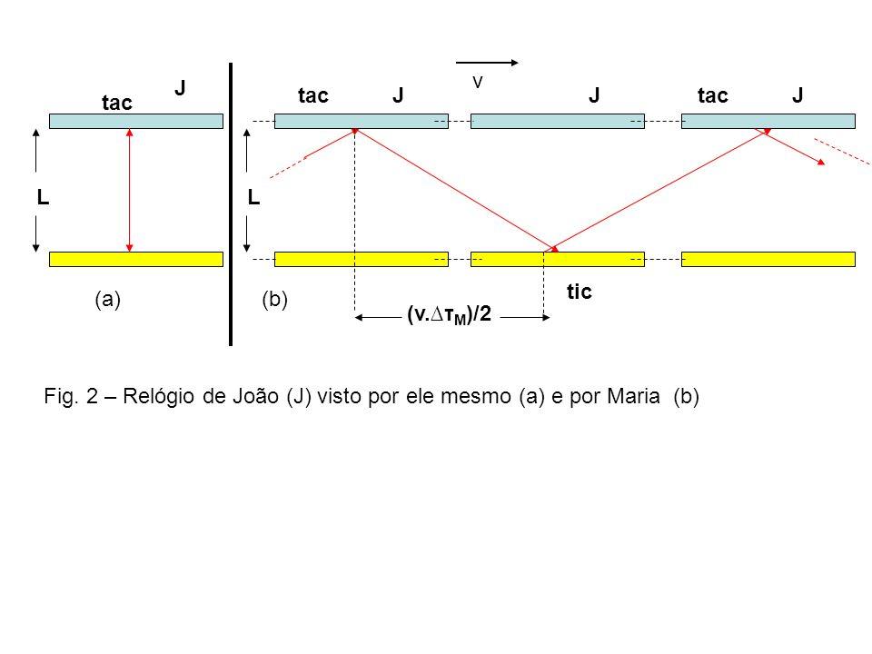 L tac. J. (a) (b) (v.∆τM)/2. v. tic. Fig.