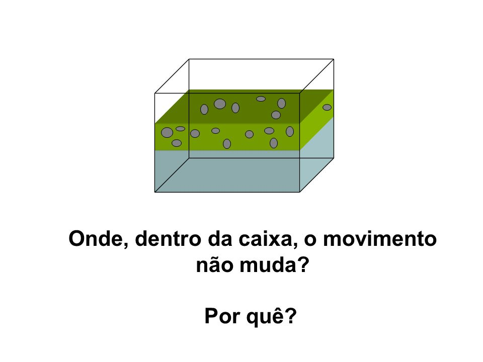 Onde, dentro da caixa, o movimento não muda