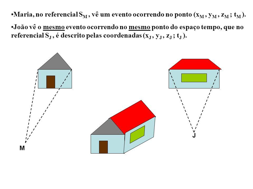 Maria, no referencial SM , vê um evento ocorrendo no ponto (xM , yM , zM ; tM ).