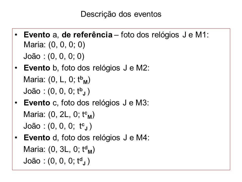 Descrição dos eventosEvento a, de referência – foto dos relógios J e M1: Maria: (0, 0, 0; 0) João : (0, 0, 0; 0)
