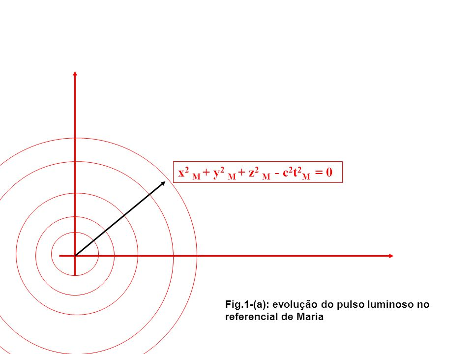 x2 M + y2 M + z2 M - c2t2M = 0 Fig.1-(a): evolução do pulso luminoso no referencial de Maria