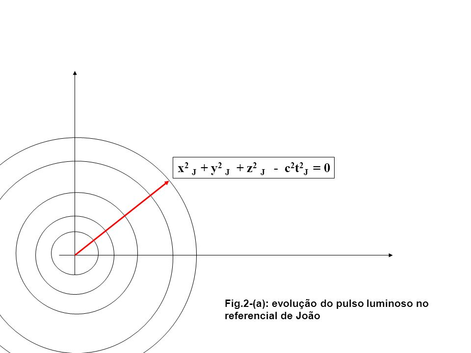 x2 J + y2 J + z2 J - c2t2J = 0 Fig.2-(a): evolução do pulso luminoso no referencial de João