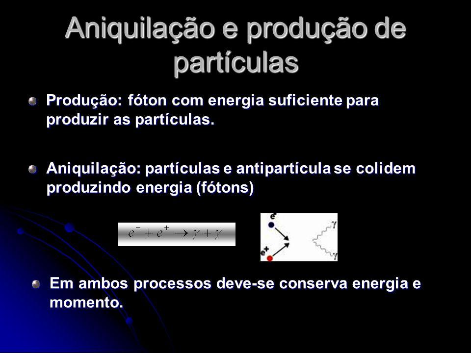 Aniquilação e produção de partículas