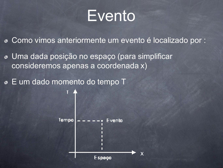 Evento Como vimos anteriormente um evento é localizado por :